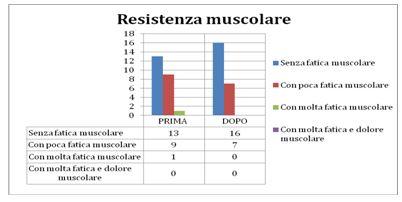 resistenza muscolare